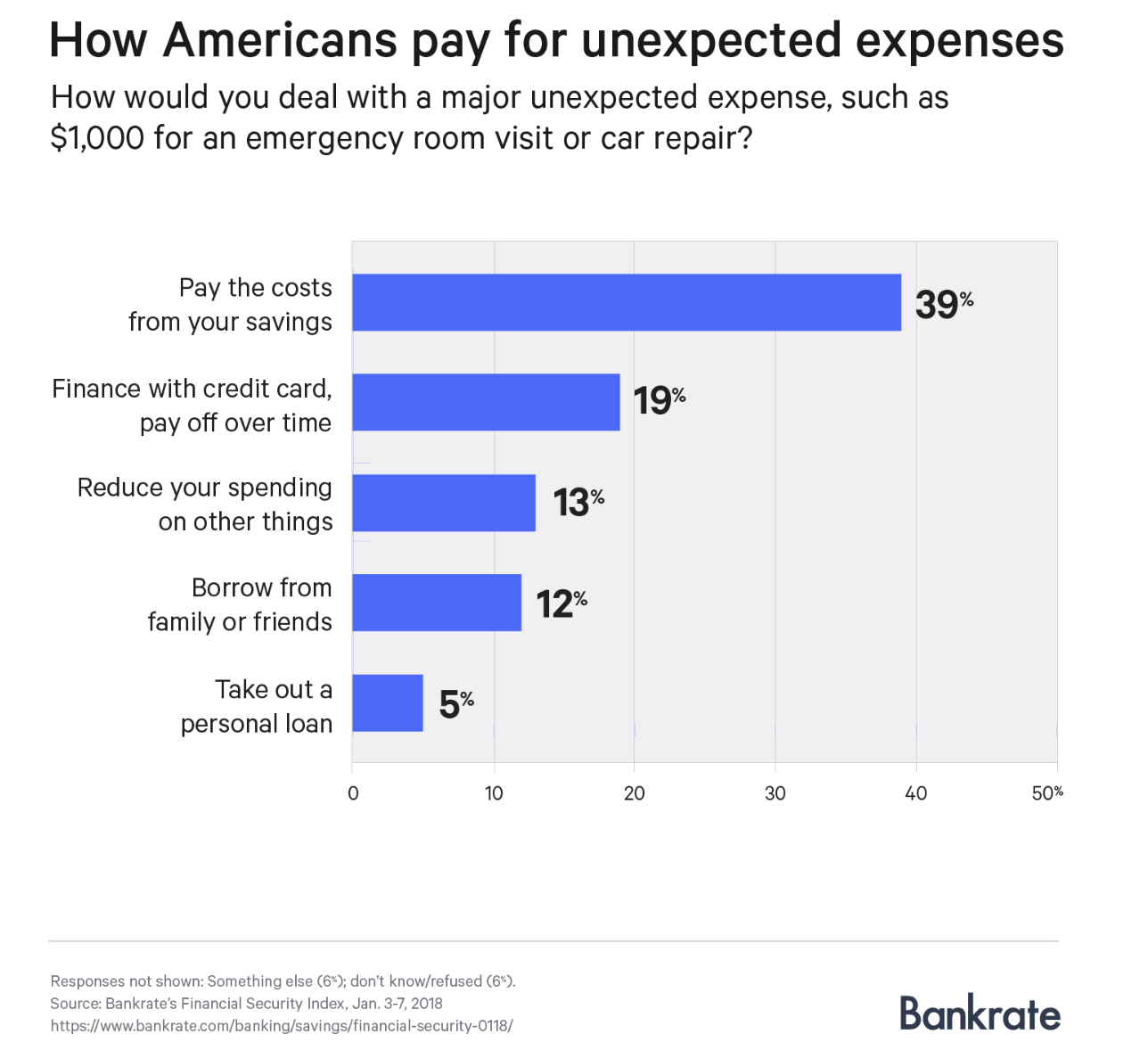 How Americans Pay For Unexpected Expected Expenses